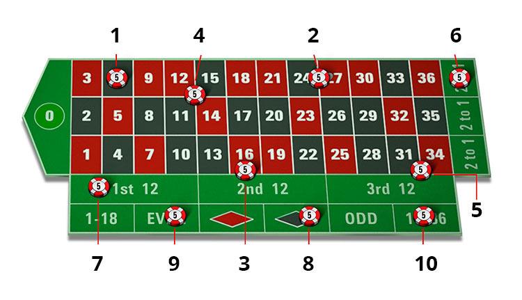 Luật chơi Roulette cơ bản - Hướng dẫn chơi Roulette