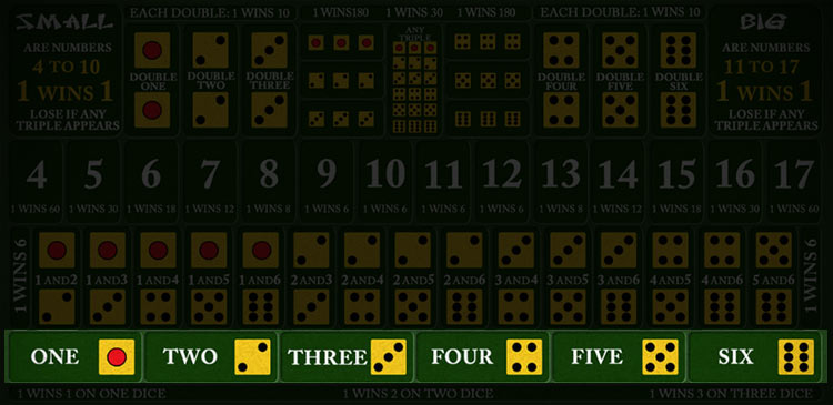 Luật chơi và các kiểu cược trong trò Sicbo - Cách chơi Sicbo