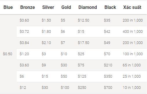 Thể lệ chương trình tích điểm, nhận quà tại PokerStars - Stars Rewards